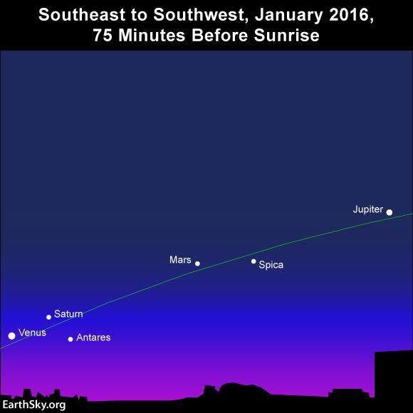 El mapa del cielo muestra la posición en pueden verse los planetas poco antes del amanecer.
