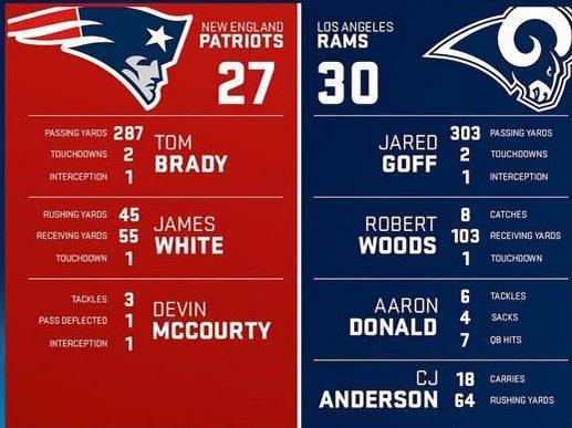 Patriots y Rams disputarán el Super Bowl LIII el próximo domingo 3 de febrero, en Atlanta