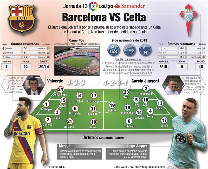 Barcelona Vs. Ceta de Vigo.