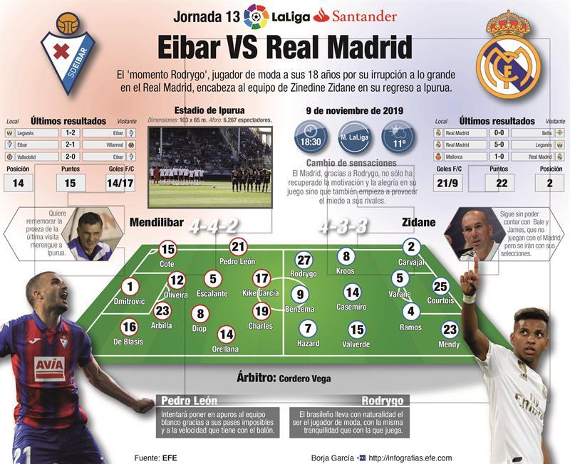 Eibar Vs Real Madrid.