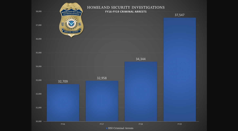 ICE HSI arrestos