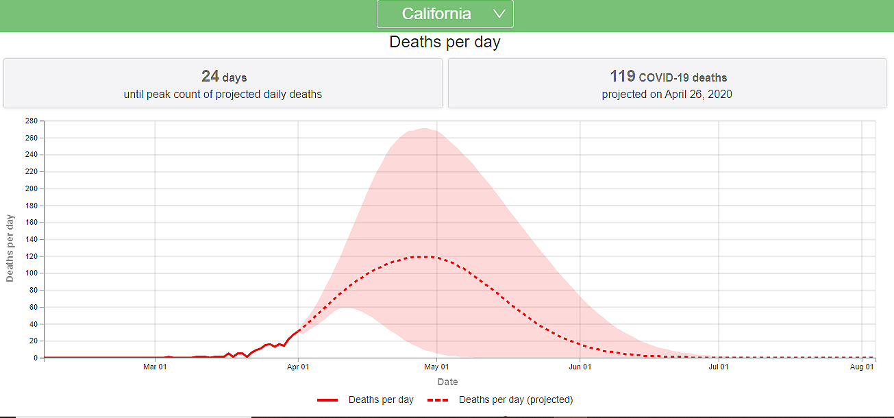 Proyeccion de muertes por COVID-19 en CA